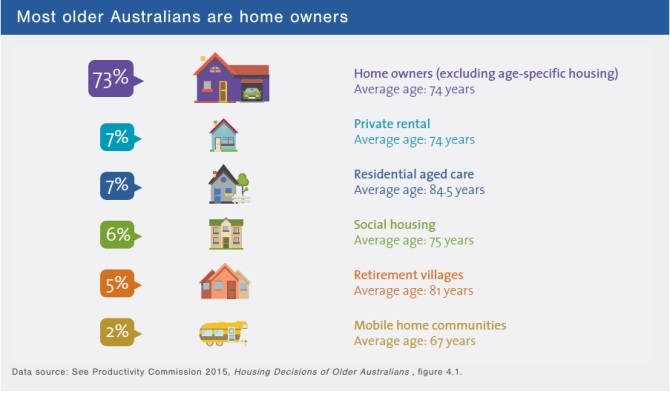 Housing choices older Aussies PC -Dec 2015